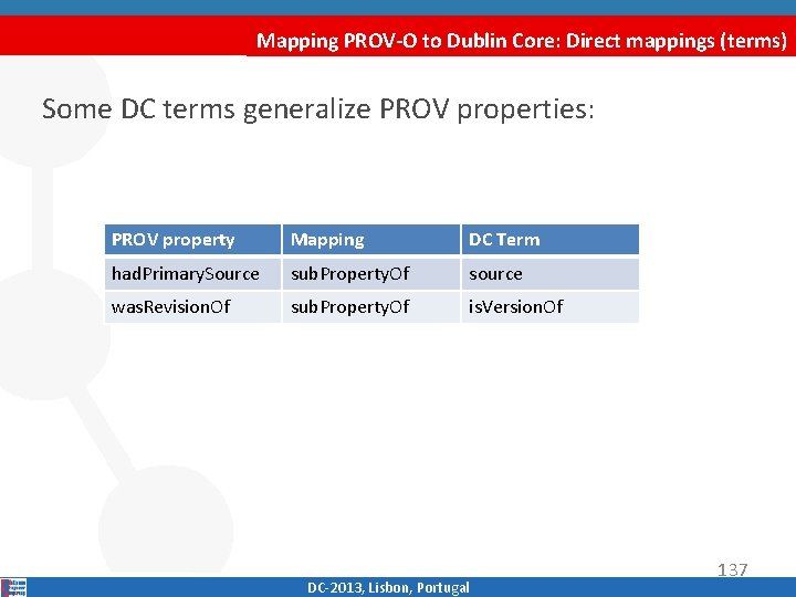 Mapping PROV-O to Dublin Core: Direct mappings (terms) Some DC terms generalize PROV properties: