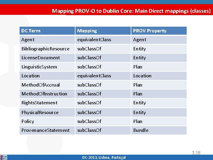 Mapping PROV-O to Dublin Core: Main Direct mappings (classes) DC Term Mapping PROV Property
