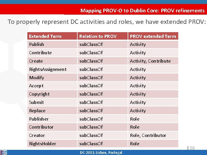 Mapping PROV-O to Dublin Core: PROV refinements To properly represent DC activities and roles,