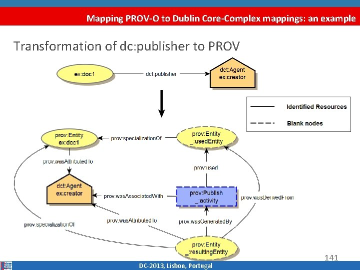 Mapping PROV-O to Dublin Core-Complex mappings: an example Transformation of dc: publisher to PROV