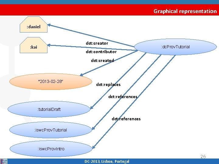Graphical representation : daniel dct: creator : kai dct: contributor : dc. Prov. Tutorial