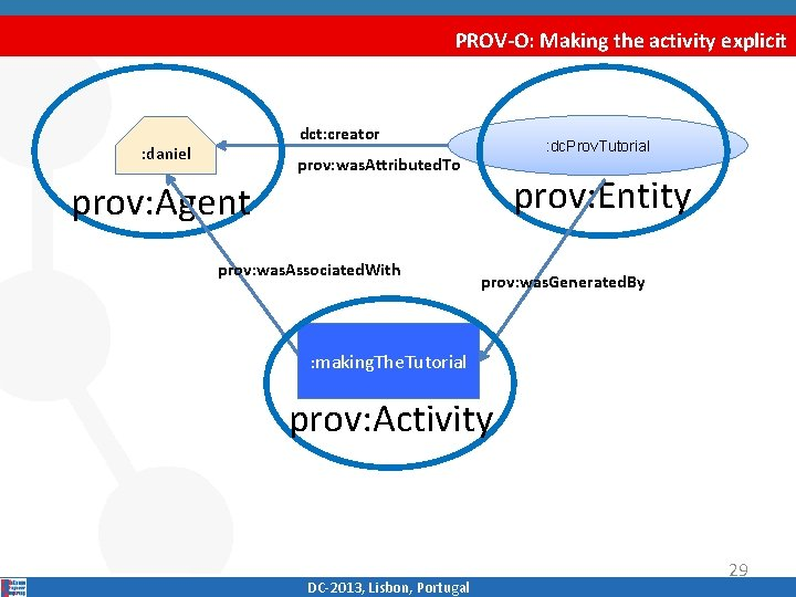 PROV-O: Making the activity explicit dct: creator : daniel : dc. Prov. Tutorial prov: