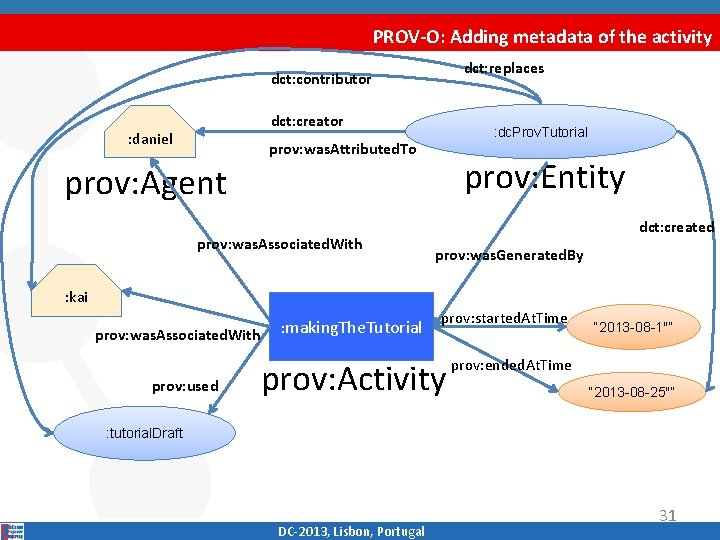 PROV-O: Adding metadata of the activity dct: replaces dct: contributor dct: creator : daniel