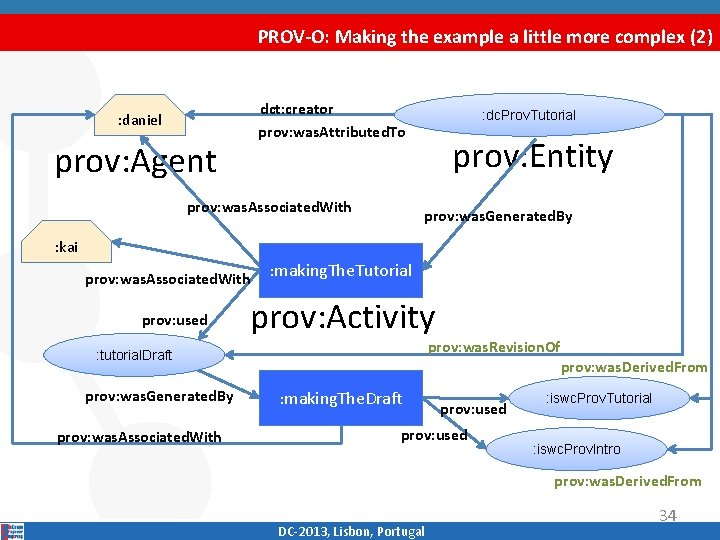 PROV-O: Making the example a little more complex (2) dct: creator prov: was. Attributed.