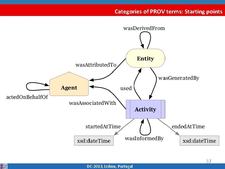Categories of PROV terms: Starting points DC‐ 2013, Lisbon, Portugal 37