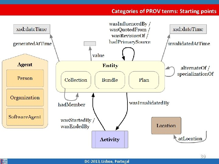 Categories of PROV terms: Starting points DC‐ 2013, Lisbon, Portugal 39