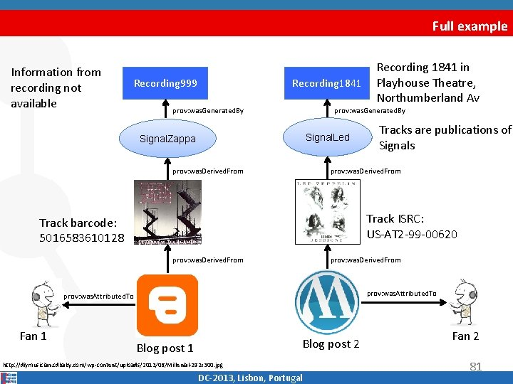Full example Information from recording not available Recording 999 Recording 1841 prov: was. Generated.