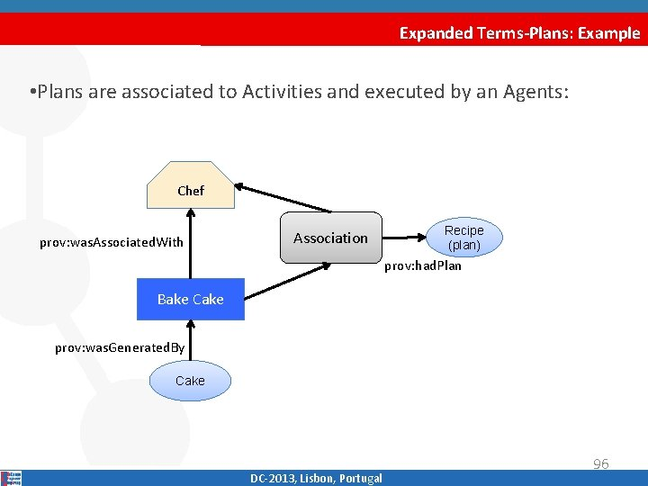 Expanded Terms-Plans: Example • Plans are associated to Activities and executed by an Agents: