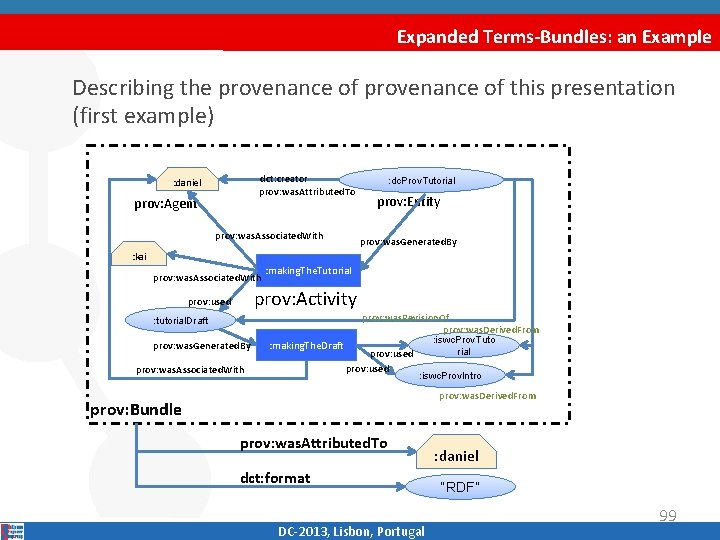 Expanded Terms-Bundles: an Example Describing the provenance of this presentation (first example) dct: creator