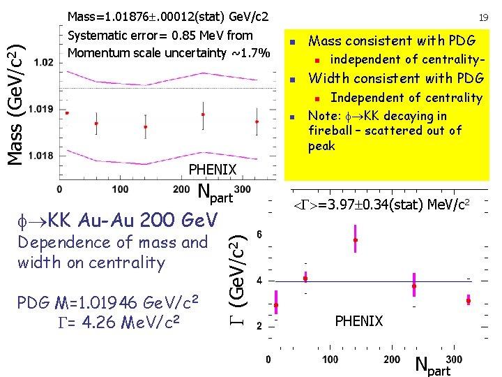 Mass (Ge. V/c 2) Mass=1. 01876. 00012(stat) Ge. V/c 2 Systematic error= 0. 85