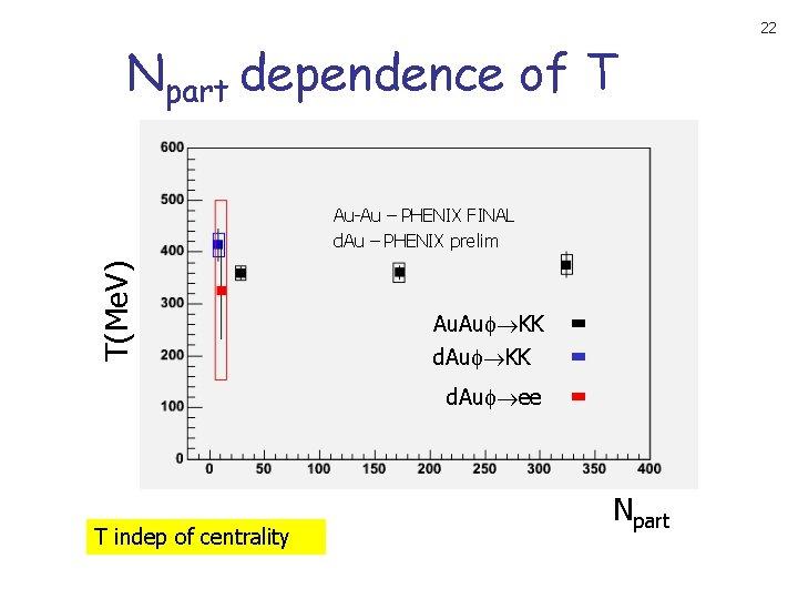 Npart dependence of T T(Me. V) Au-Au – PHENIX FINAL d. Au – PHENIX