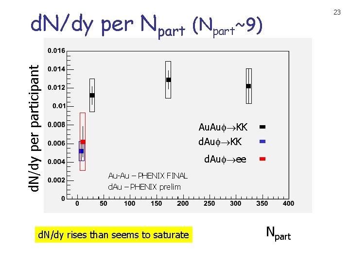 d. N/dy per participant d. N/dy per Npart (Npart~9) 23 Au. Au KK d.