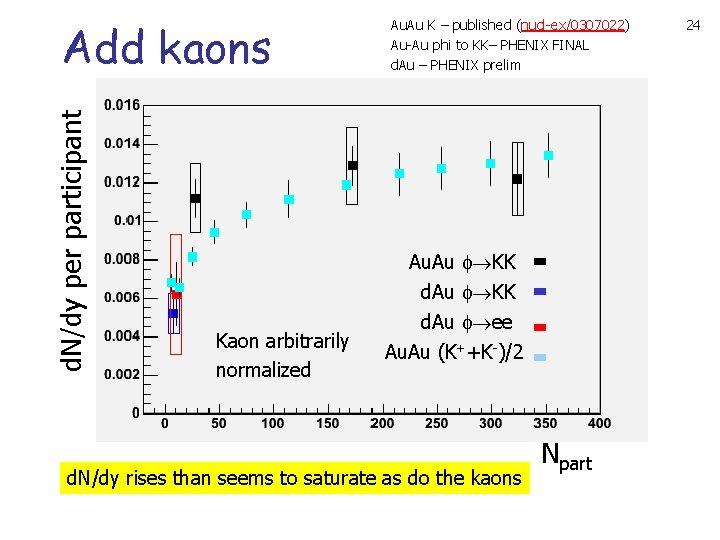 d. N/dy per participant Add kaons Au. Au K – published (nucl-ex/0307022) Au-Au phi