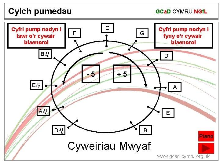 Cylch pumedau Cyfri pump nodyn i lawr o'r cywair blaenorol GCa. D CYMRU NGf.