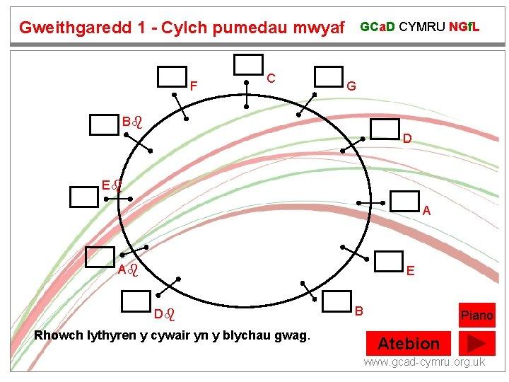 Gweithgaredd 1 - Cylch pumedau mwyaf F C GCa. D CYMRU NGf. L G