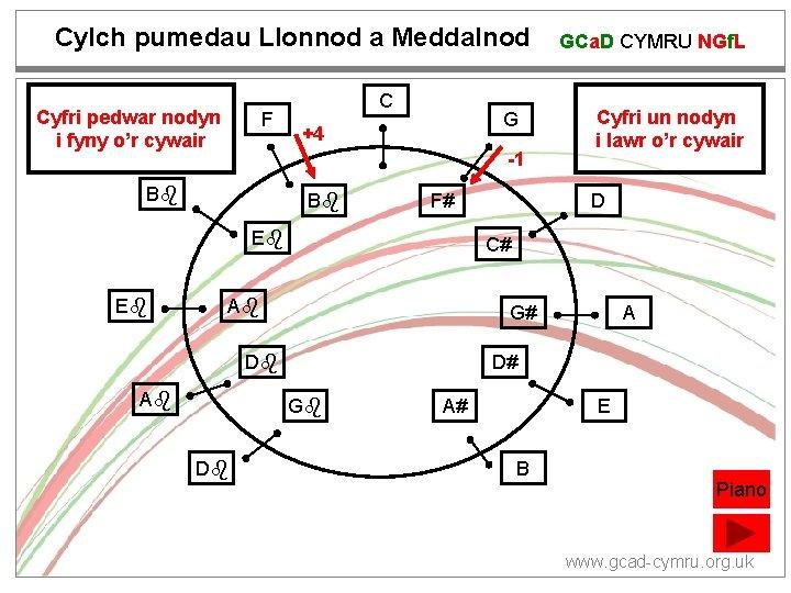 Cylch pumedau Llonnod a Meddalnod Cyfri pedwar nodyn i fyny o'r cywair F C