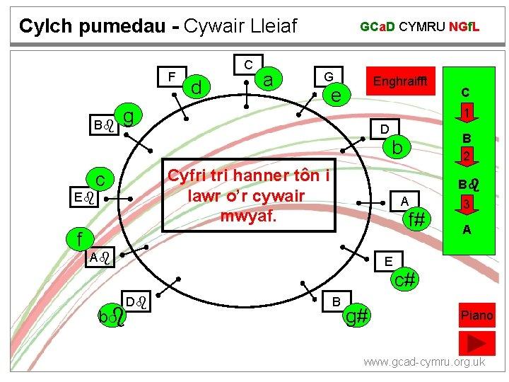 Cylch pumedau - Cywair Lleiaf F B C d a GCa. D CYMRU NGf.