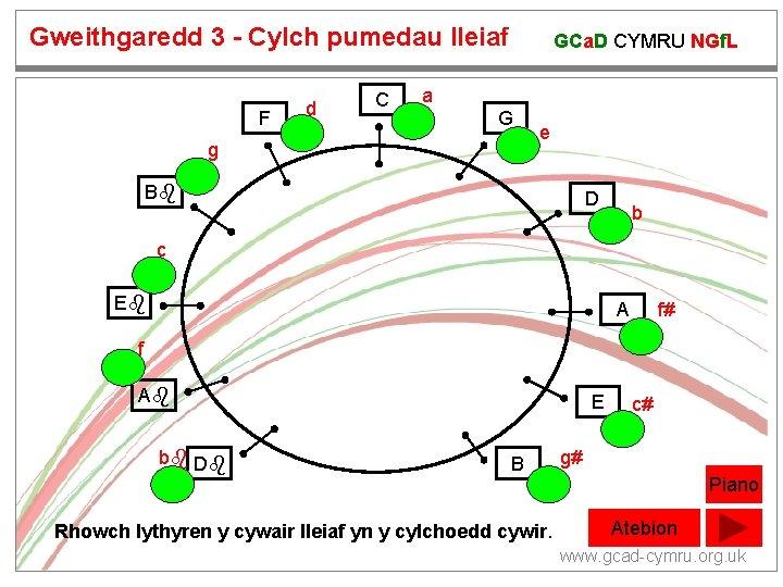 Gweithgaredd 3 - Cylch pumedau lleiaf F d C GCa. D CYMRU NGf. L