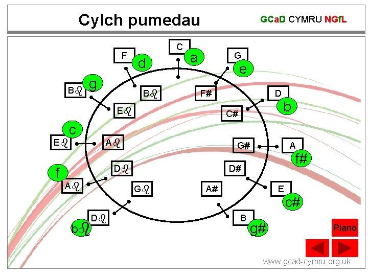 Cylch pumedau F B g C d B GCa. D CYMRU NGf. L a