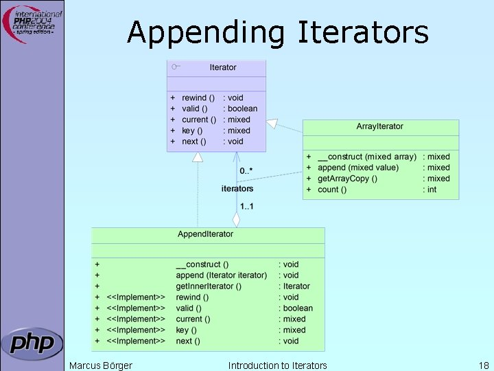 Appending Iterators Marcus Börger Introduction to Iterators 18