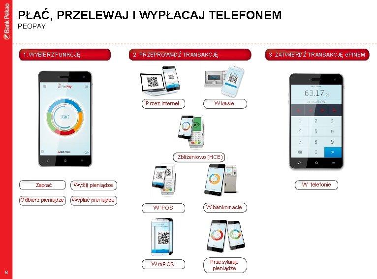 PŁAĆ, PRZELEWAJ I WYPŁACAJ TELEFONEM PEOPAY 1. WYBIERZ FUNKCJĘ 2. PRZEPROWADŹ TRANSAKCJĘ Przez internet