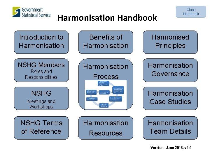 Harmonisation Handbook Close Handbook Introduction to Harmonisation Benefits of Harmonisation Harmonised Principles NSHG Members