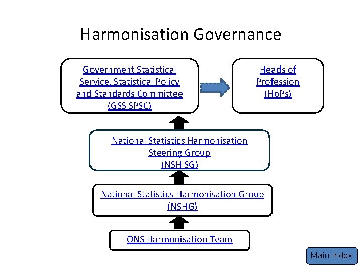 Harmonisation Governance Government Statistical Service, Statistical Policy and Standards Committee (GSS SPSC) Heads of