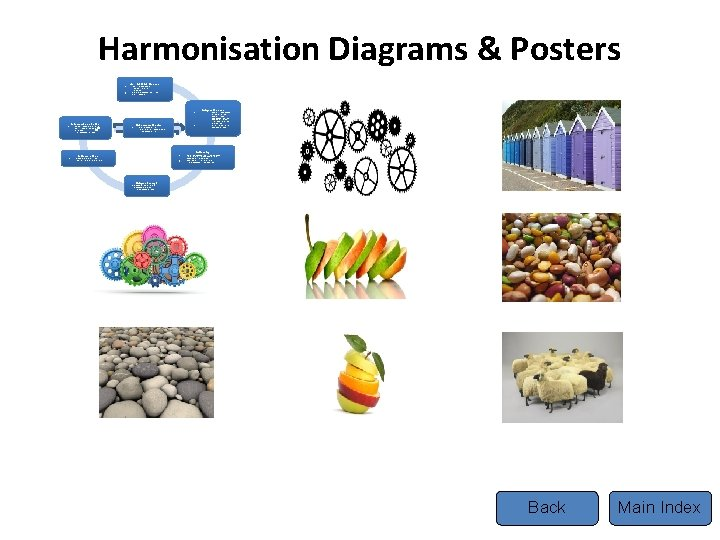 Harmonisation Diagrams & Posters 1. 2. 3. 4. 5. A. Establish the need Identify