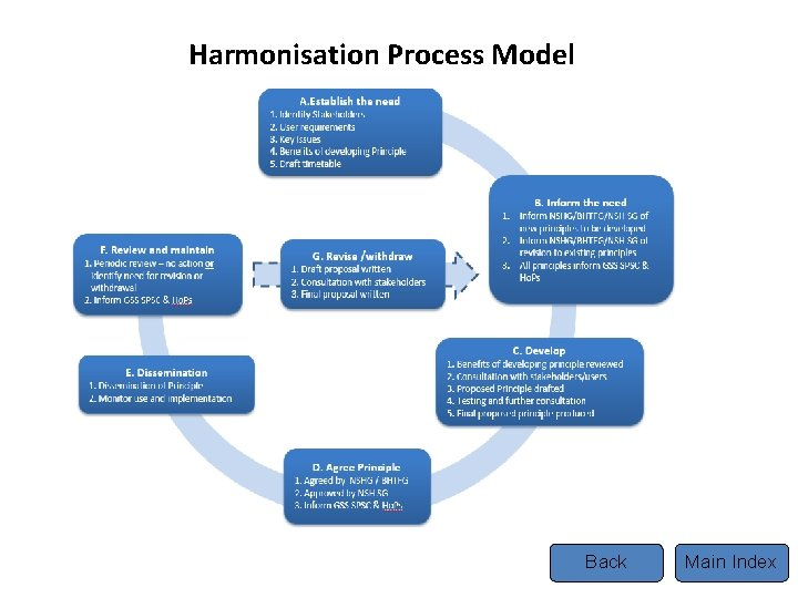Harmonisation Process Model Back Main Index