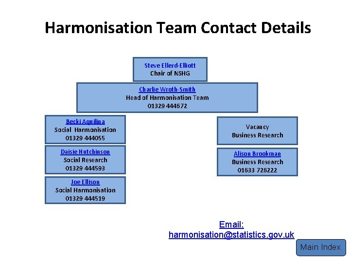 Harmonisation Team Contact Details Steve Ellerd-Elliott Chair of NSHG Charlie Wroth-Smith Head of Harmonisation