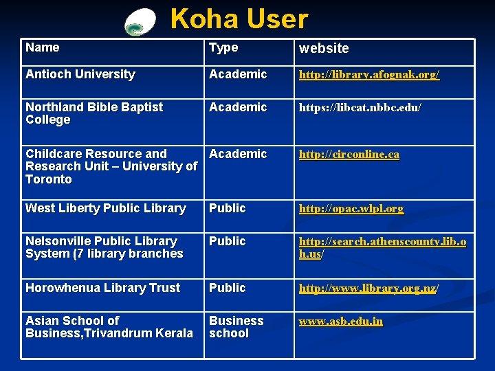 Koha User Name Type website Antioch University Academic http: //library. afognak. org/ Northland Bible