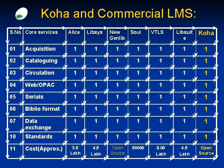 Koha and Commercial LMS: S. No Core services Alice Libsys New Genlib Soul VTLS