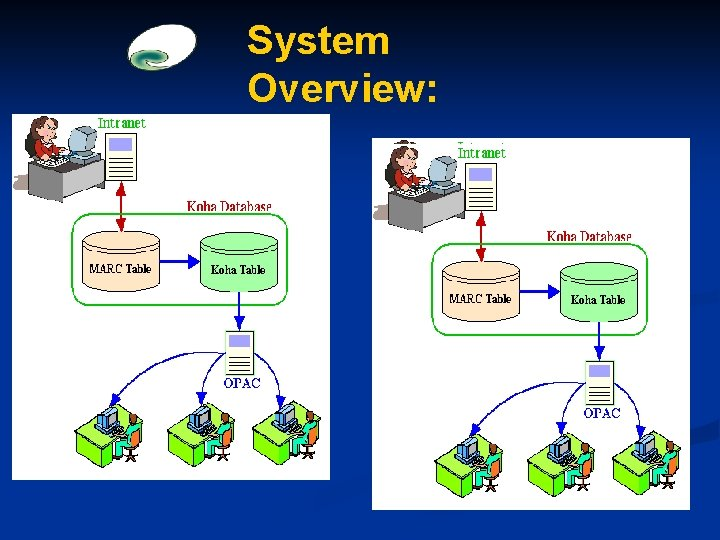 System Overview: