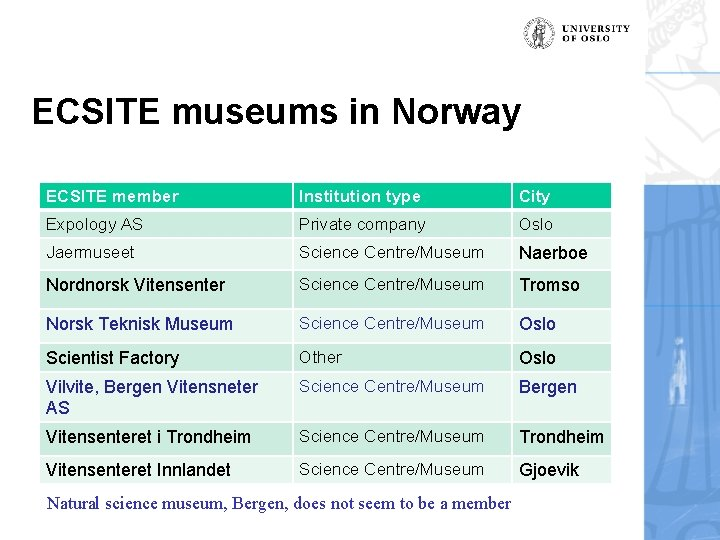 ECSITE museums in Norway ECSITE member Institution type City Expology AS Private company Oslo