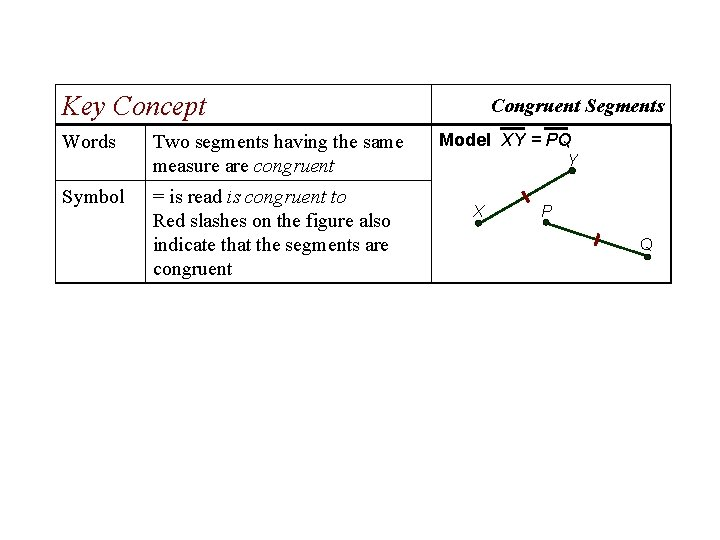 Key Concept Words Two segments having the same measure are congruent Symbol = is