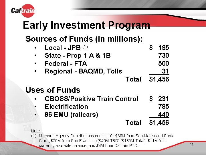 Early Investment Program Sources of Funds (in millions): • • Local - JPB (1)