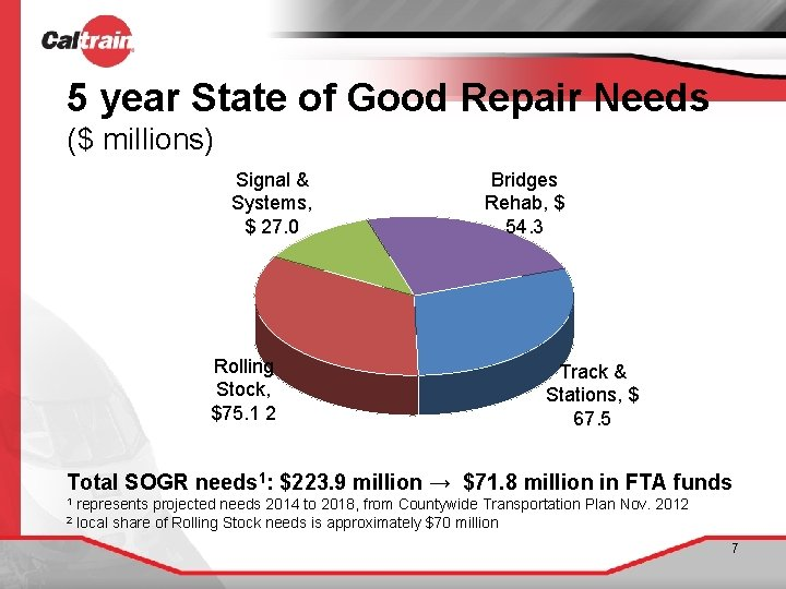 5 year State of Good Repair Needs ($ millions) Signal & Systems, $ 27.