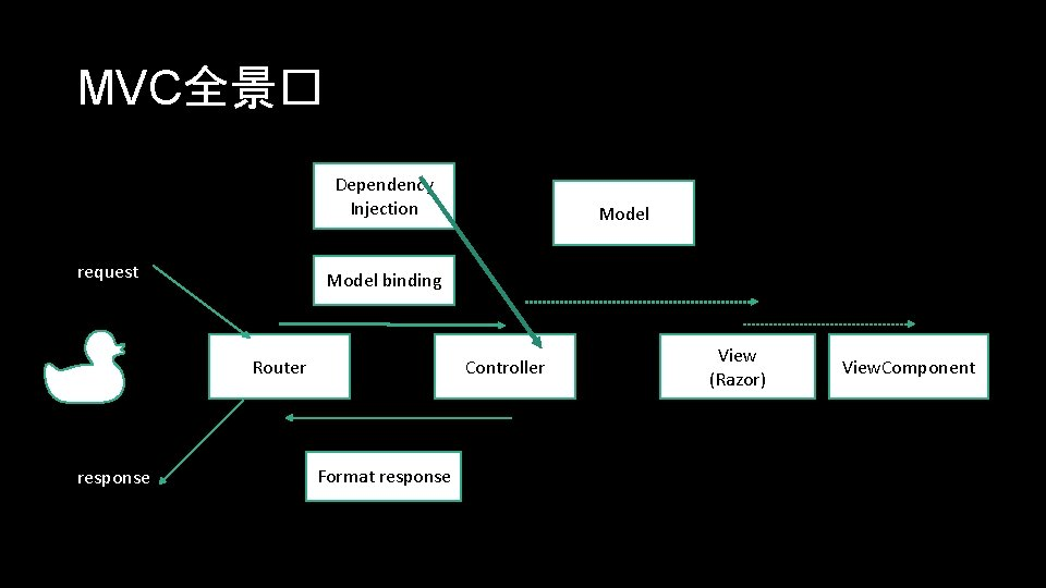MVC全景� Dependency Injection request Model binding Router response Model Controller Format response View (Razor)