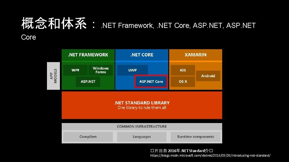 概念和体系:. NET Framework, . NET Core, ASP. NET Core �片出自 2016年. NET Standard介� https:
