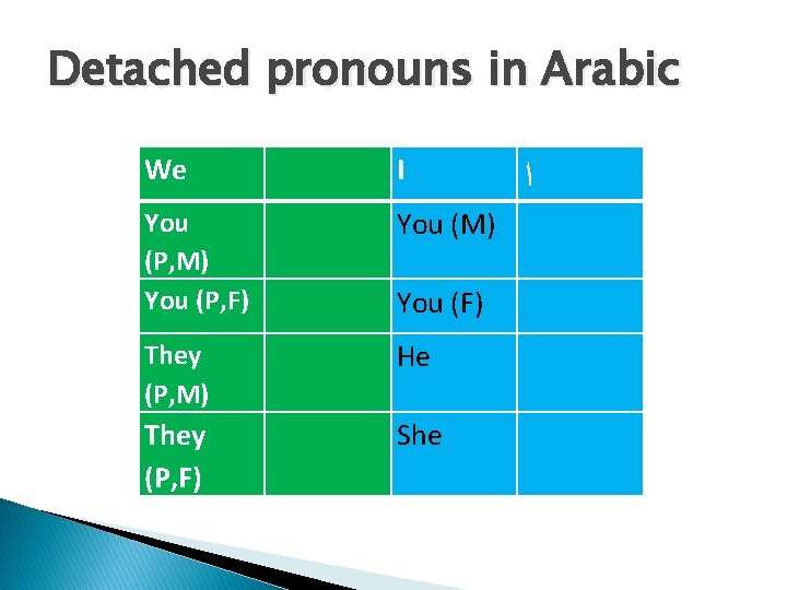 Detached pronouns in Arabic We I You (P, M) You (P, F) You (M)