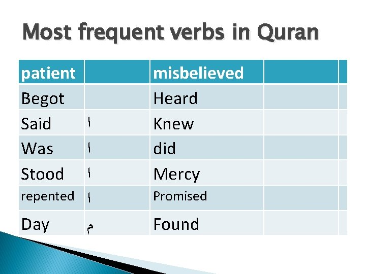 Most frequent verbs in Quran patient Begot Said ﺍ Was ﺍ Stood ﺍ repented
