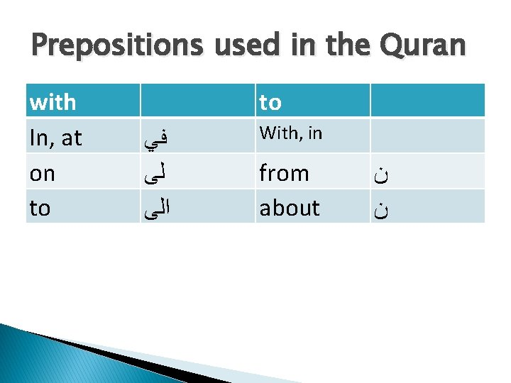 Prepositions used in the Quran with In, at on to to ﻓﻲ ﻟﻰ ﺍﻟﻰ