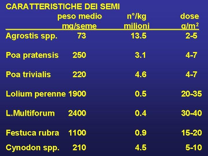 CARATTERISTICHE DEI SEMI peso medio n°/kg mg/seme milioni Agrostis spp. 73 13. 5 dose
