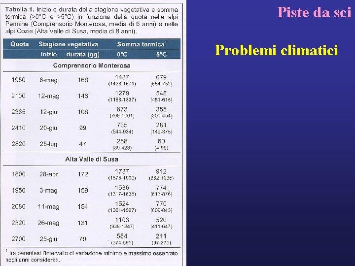 Piste da sci Problemi climatici