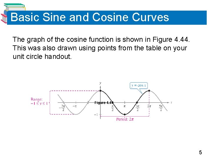 Basic Sine and Cosine Curves The graph of the cosine function is shown in