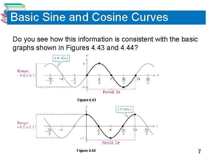 Basic Sine and Cosine Curves Do you see how this information is consistent with