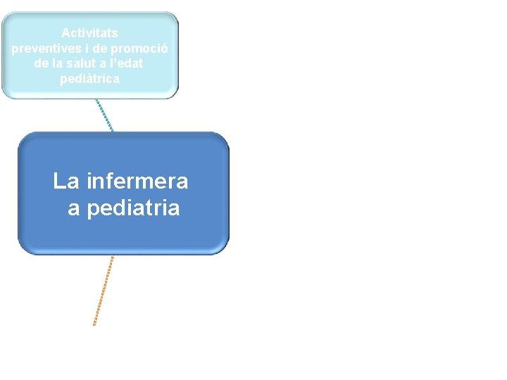 Activitats preventives i de promoció de la salut a l'edat pediàtrica La infermera Gestió