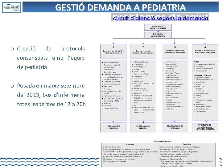 GESTIÓ DEMANDA A PEDIATRIA o Creació de protocols consensuats amb l'equip de pediatria o
