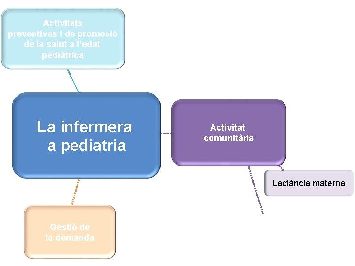 Activitats preventives i de promoció de la salut a l'edat pediàtrica La infermera a