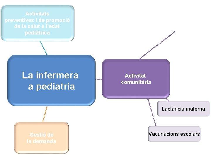 Activitats preventives i de promoció de la salut a l'edat pediàtrica Activitat La infermera